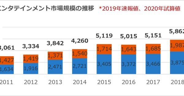 Spettacoli dal vivo giapponesi, l'industria dei concerti ha previsto un calo del 70% nel 2020 – Notizie